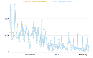 Bandwidth graph of my BBB relay over the last 3 months