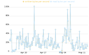 Bandwidth graph on my BBB for the last month from Tor Atlas